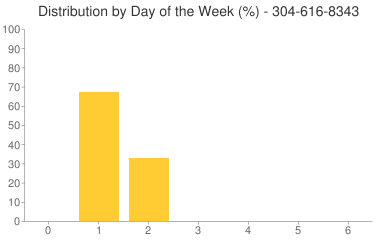 Distribution By Day 304-616-8343
